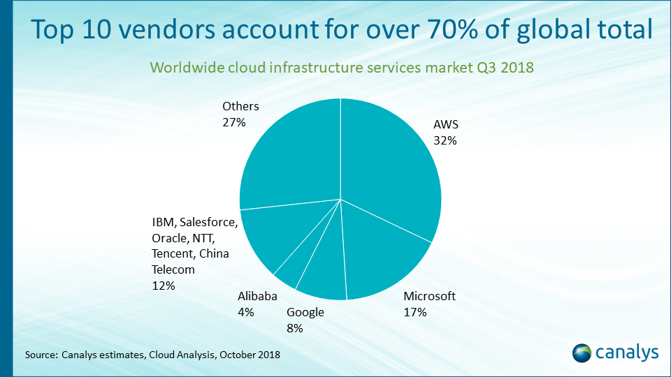 Canalys Newsroom- Cloud infrastructure spend climbs 46% in