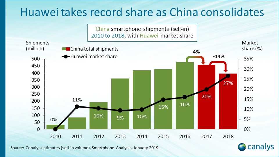 China's smartphone market falls 14% in 2018, with just under 400 million units shipped