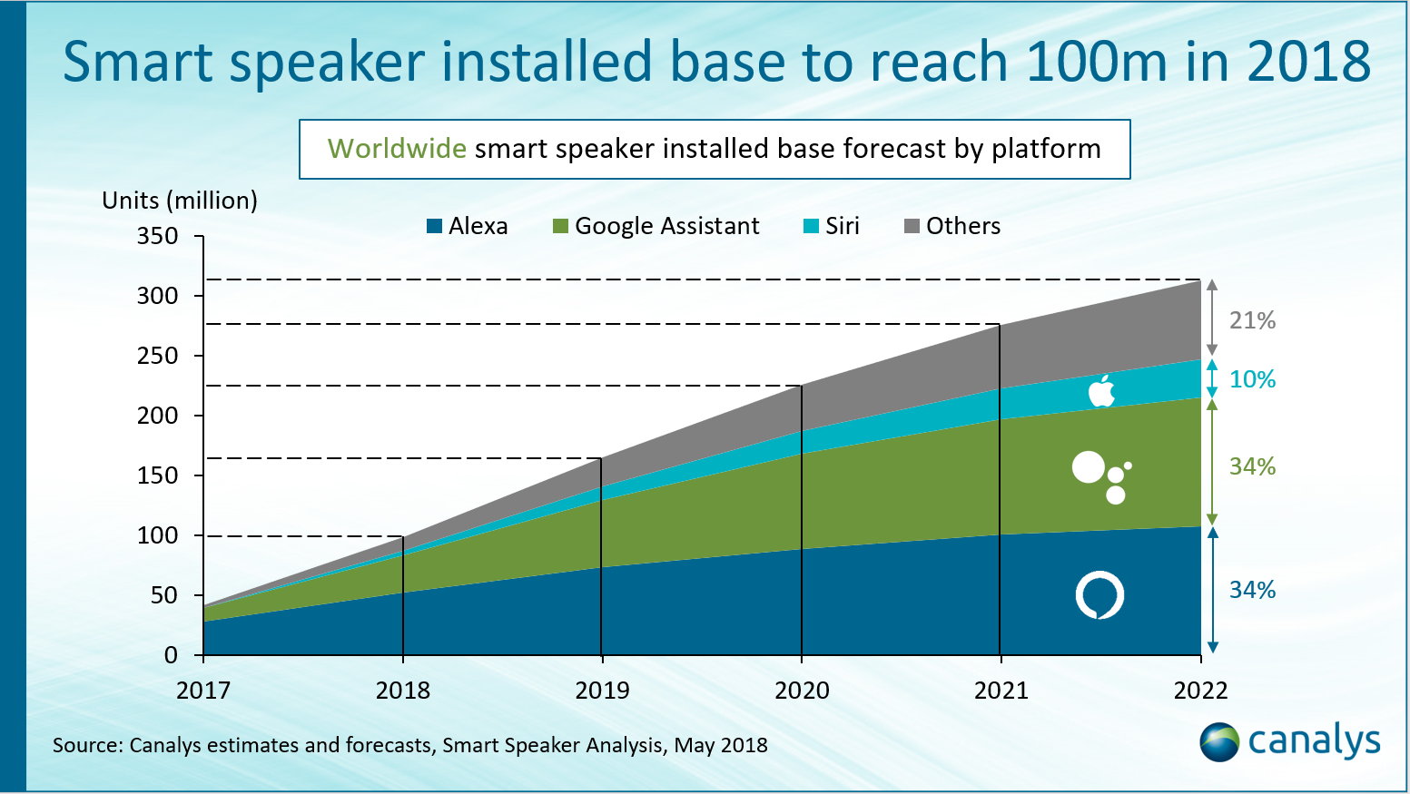 Smart speaker installed base to hit 100 million by end of 2018