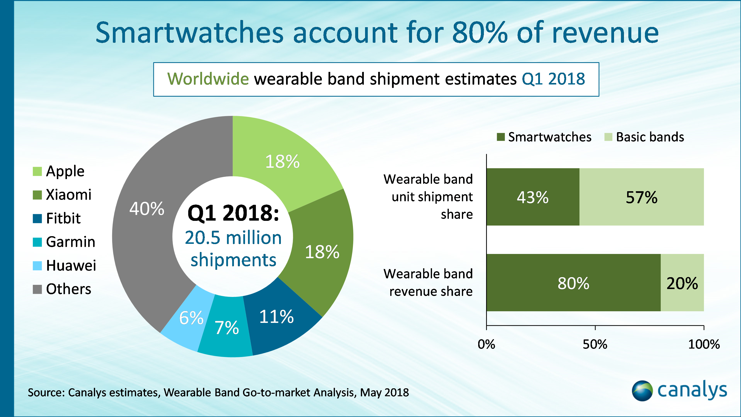 Wearables market up 35% in Q1 2018 as Apple and Xiaomi maintain lead
