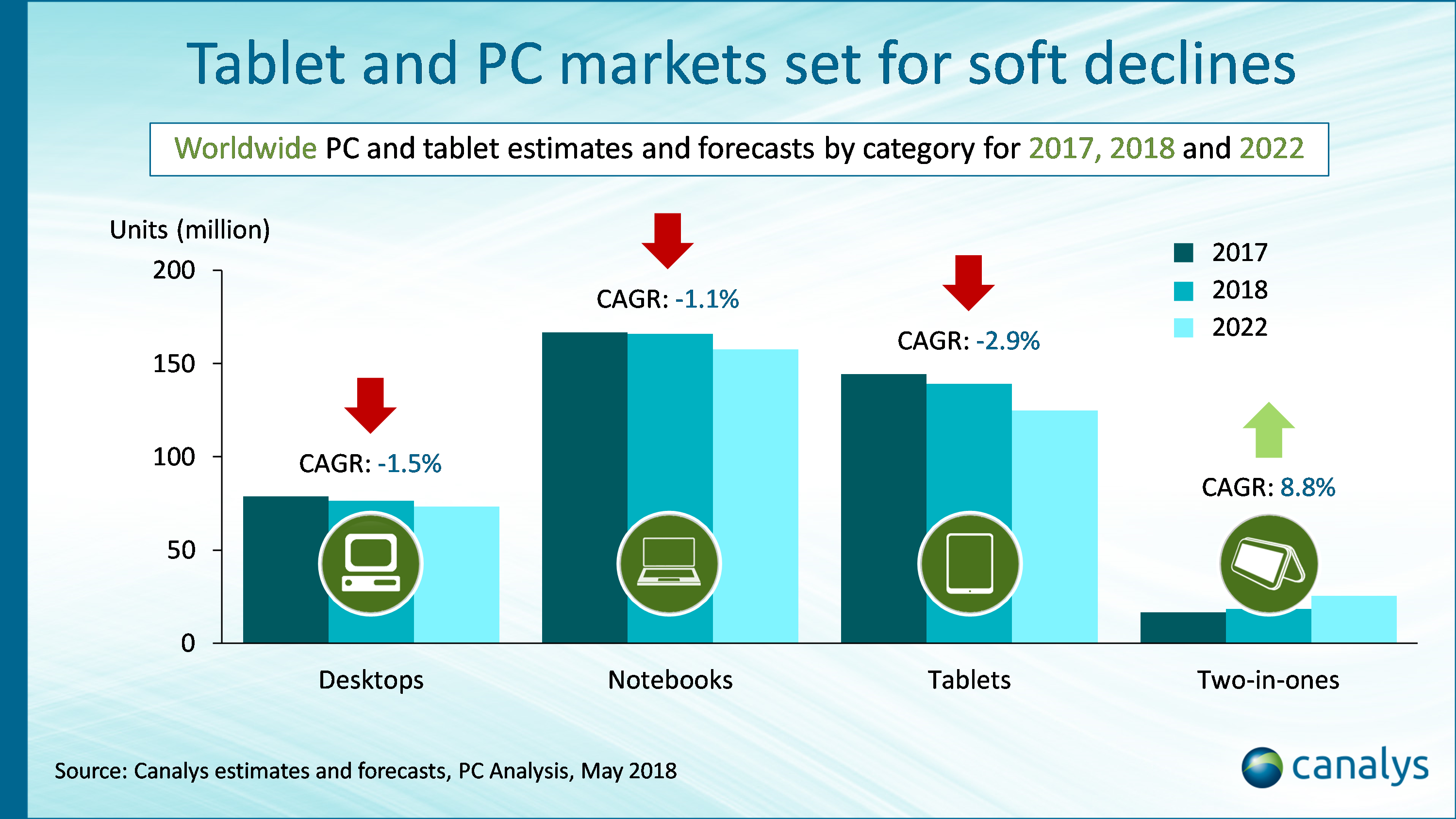 Despite a recent rise in iPad shipments, the tablet category remains in  decline as consumers show a preference for smartphones as their primary  mobile ...